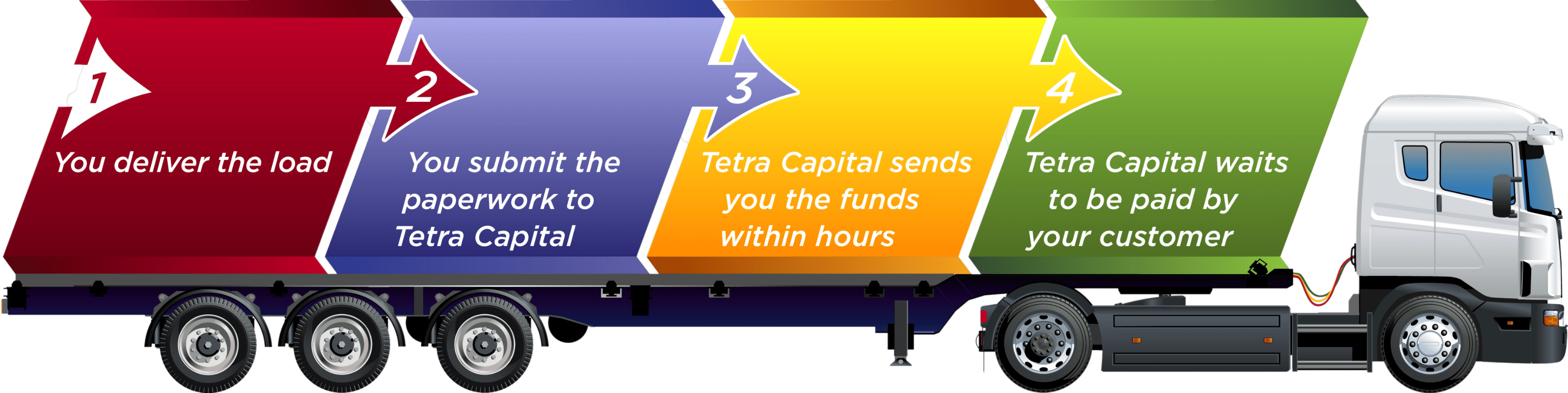 How Trucking Factoring Works In 4 easy steps